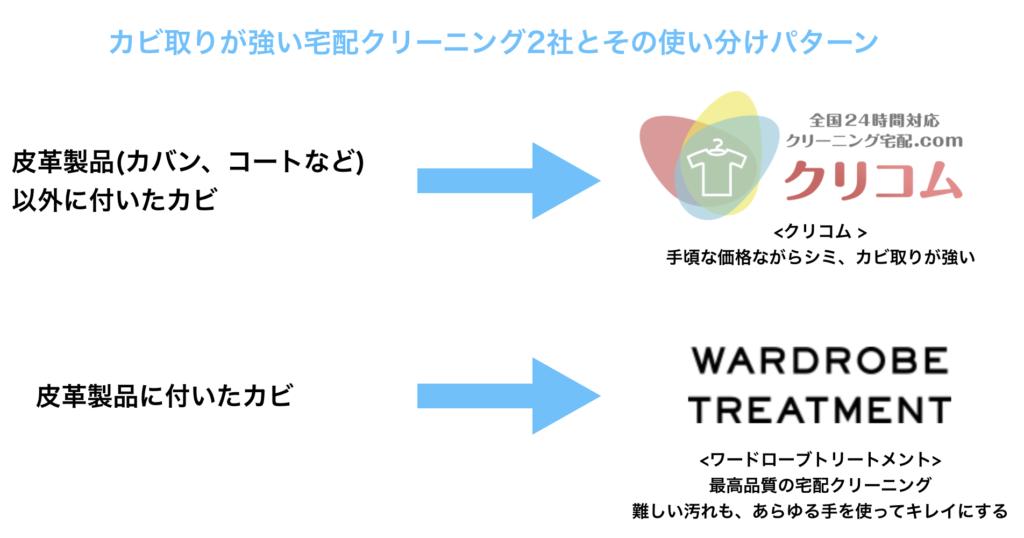 皮革製品以外のカビ→クリコム、皮革製品のカビ→ワードローブトリートメントがおすすめ