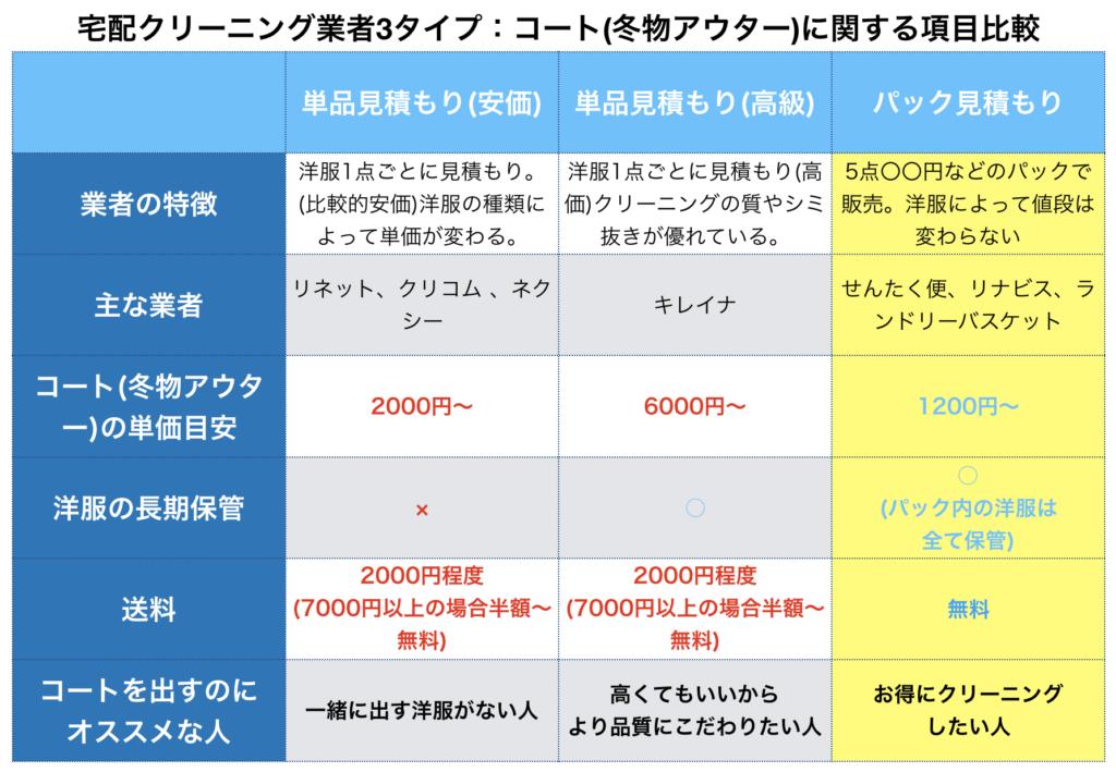 宅配クリーニングのコート(冬物アウター)に関する比較表